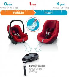 Base FamilyFix - Bébé Confort - Maxi-cosi